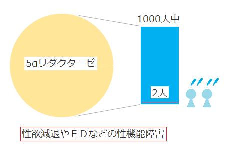 リダクターゼ副作用の頻度イメージグラフ